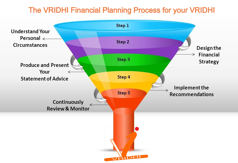 VRIDHI Money Managers Financial Planning Process