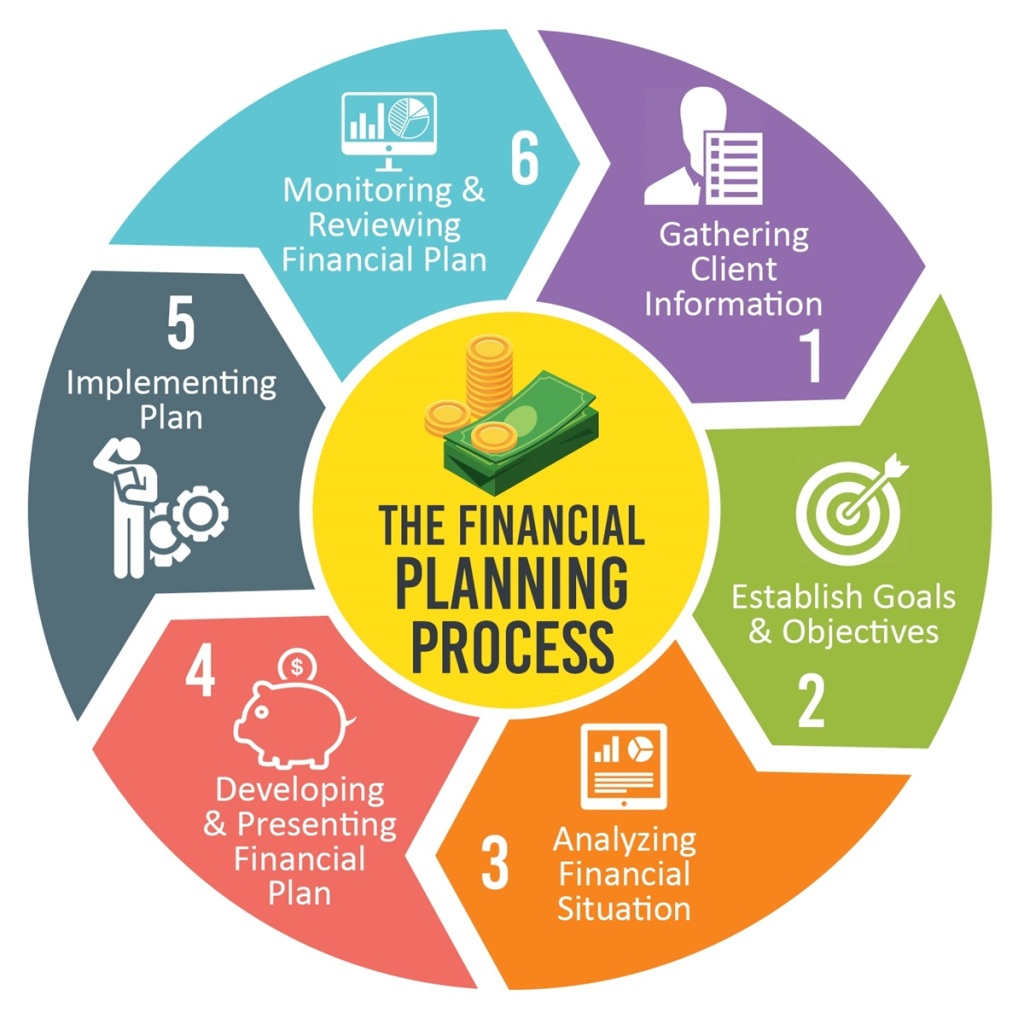 Financial Planning Process VRIDHI Money Managers Best Financial Planners Chennai India