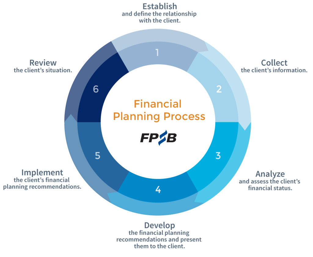 VRIDHI Money Financial Planning Process by FPSB